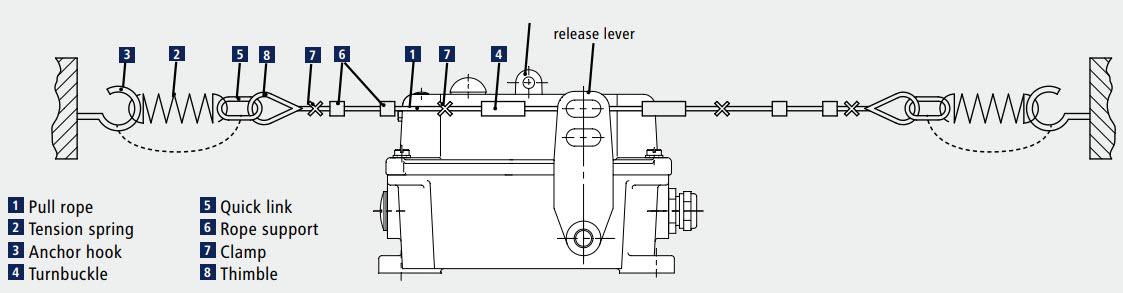 Công tắc giật dây SEG Kiepe | Công tắc kéo dây dừng khẩn SEG